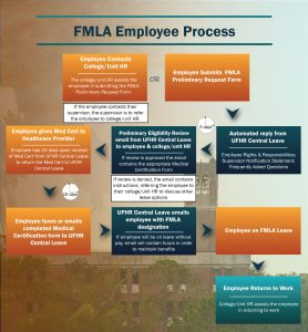 FMLA Process Map for Employees
