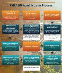 FMLA Process Map for HR Administrators