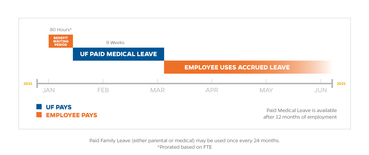 Paid Medical Leave graphic