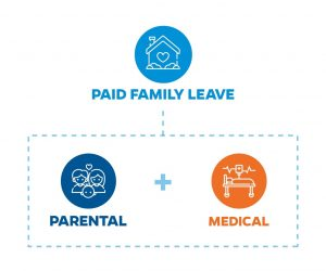 Paid Family Leave = Parental + Medical